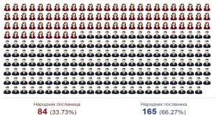 muškarci_i_žene_skupština_srbije