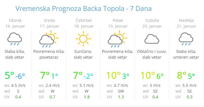 vremenska prognoza 16 21