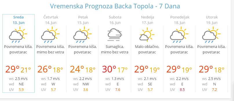 vremenska prognoza123