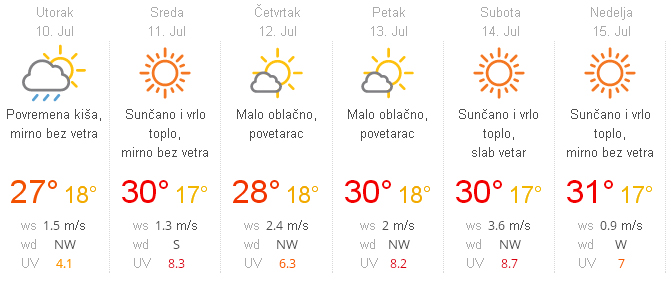 vremenska prognozas